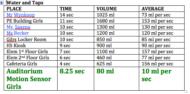 RandS Water Data AM